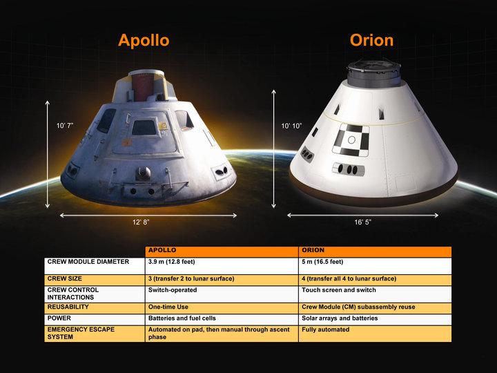 командные модули Аполлона и Ориона