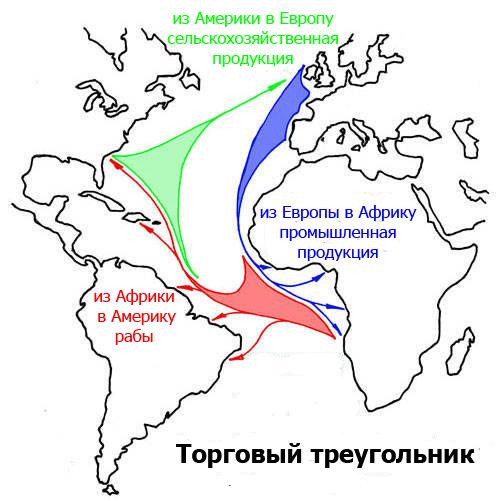 торговый треугольник