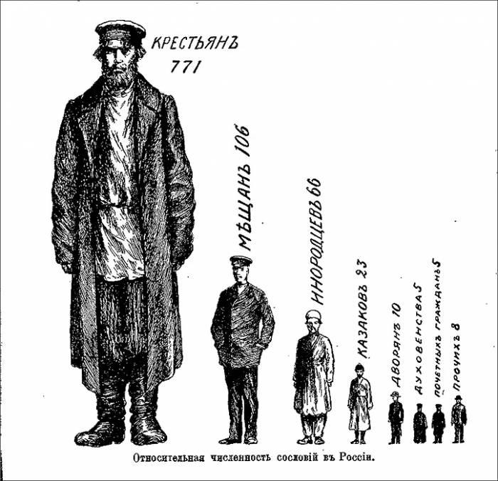 пирамида сословий России 1900 г