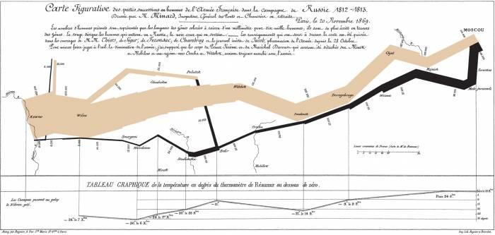 1812 minard napoleon Russia
