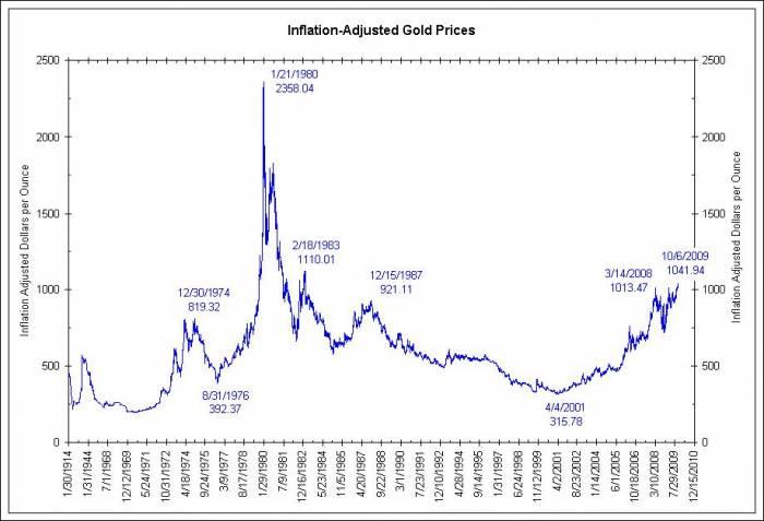 цены на золото 1914-2010 годы