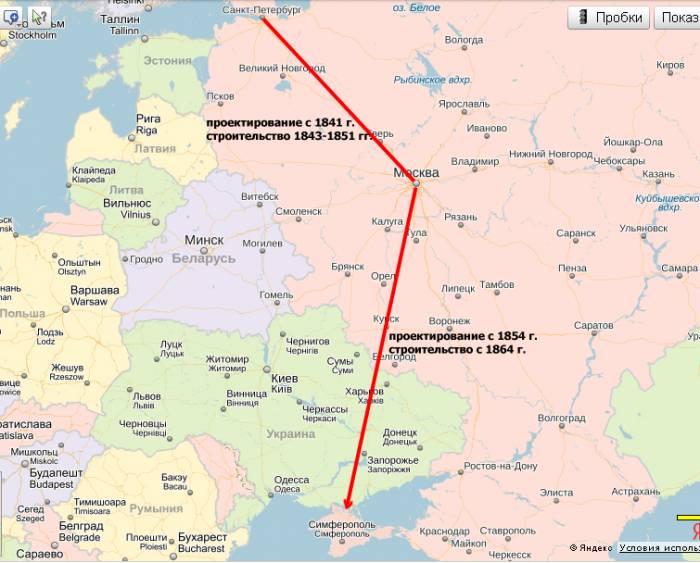 железные дороги Российской империи