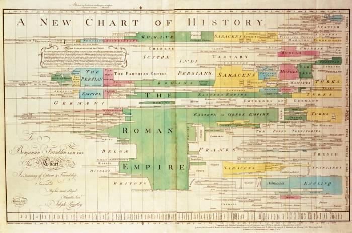 Новая хронология истории Джозефа Пристли 1769 года