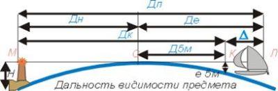 дальность видимости горизонта и объектов