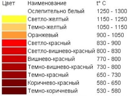 цвета каления железа