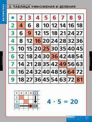 Магические свойства таблицы умножения.  5 сентября 2011 19:45.