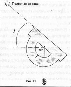измерение широты транспортиром по Полярной звезде
