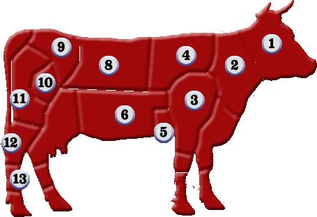 схема разделки туши говядины