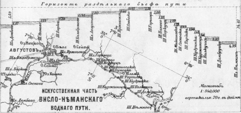 канал Августовский