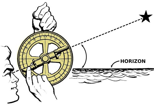 измерение углов астролябией