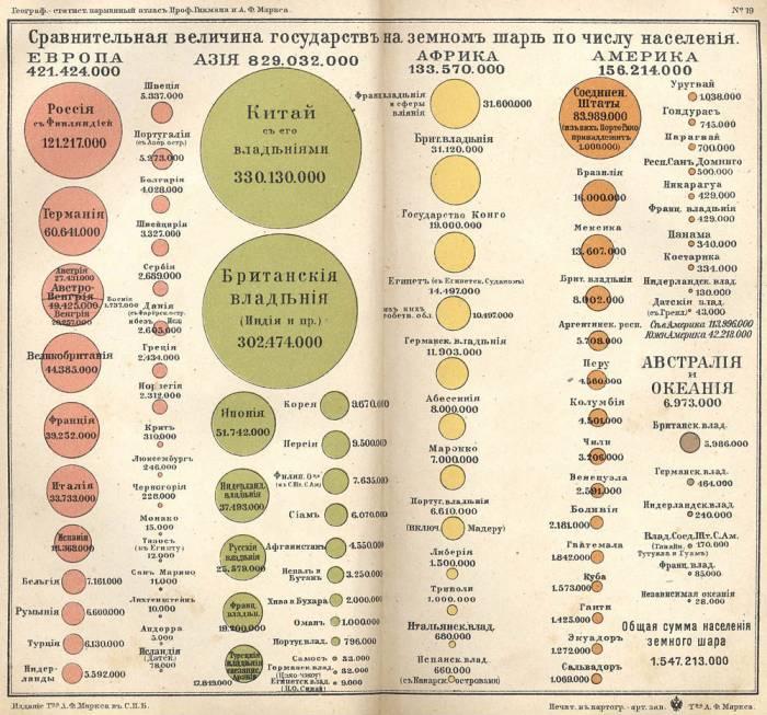 1907 г мировая статистика атлас Гикмана,Маркса-02