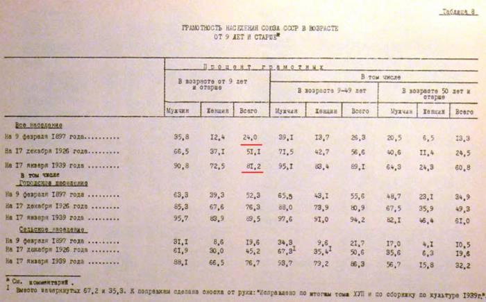 1897-1939 грамотность населения России СССР