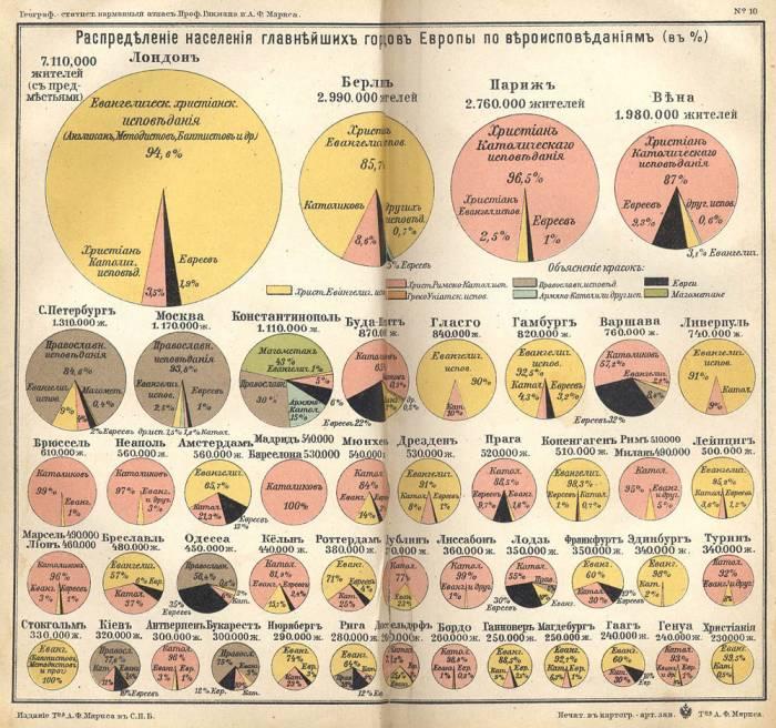 1907 г мировая статистика атлас Гикмана,Маркса-04