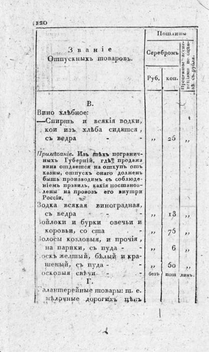 1816 таможенные пошлины с.120